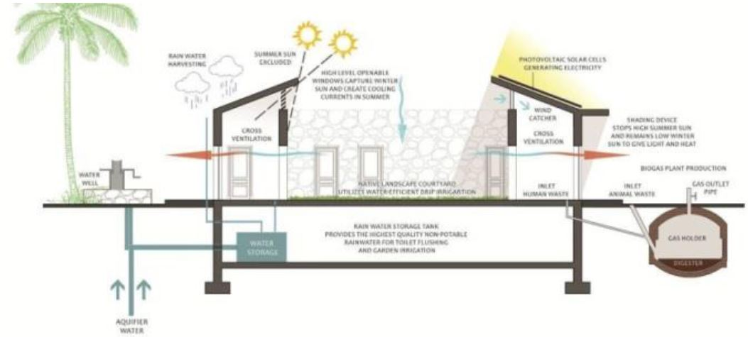 Green Architecture, Atra interior design group