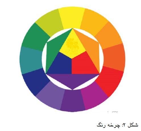مقاله گروه طراحی دکوراسیون داخلی آترا در رابطه با رنگ و نور در معماری و تاثیر آنها بر روحیات ساکنین فضاها