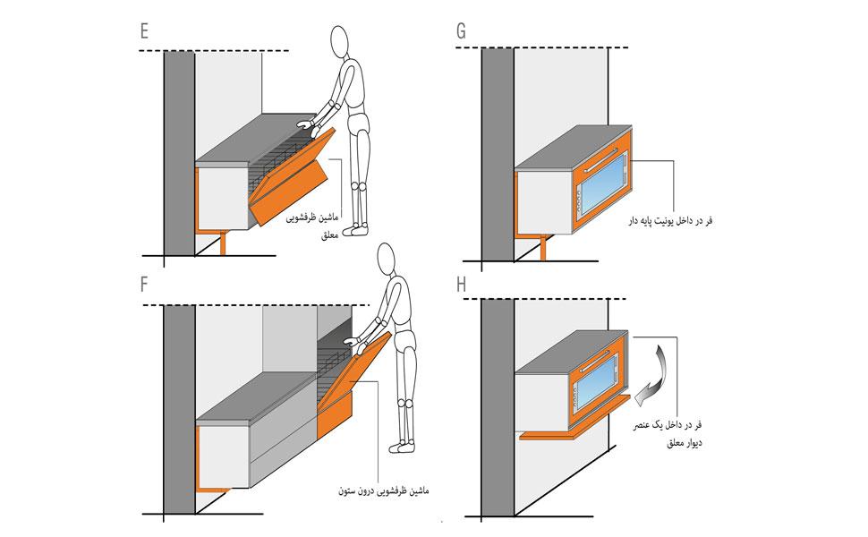 ارگونومی آشپزخانه معلق، ترجمه شده توسط گروه طراحی دکوراسیون داخلی آترا مشهد