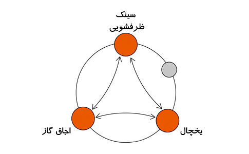 مثلث کار
